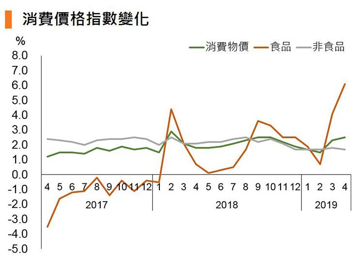 圖:消費價格指數變化 (中國)