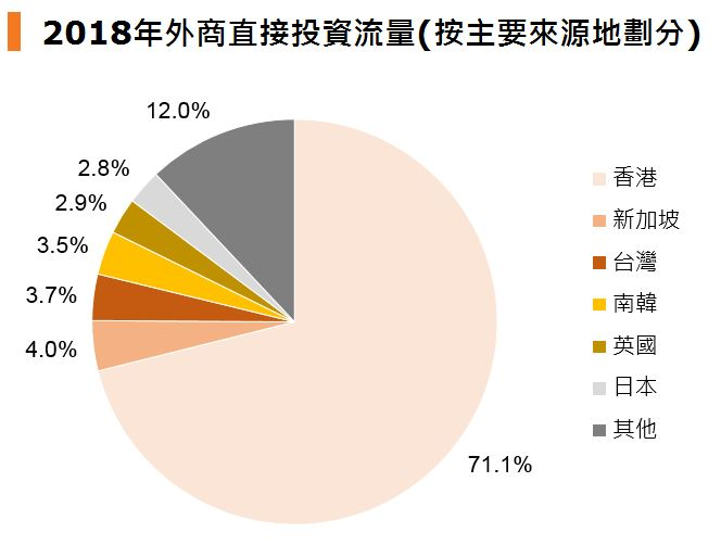 圖:2018年外商直接投資流量 (按主要來源地劃分)