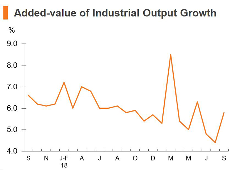 Chart: Added-value of Industrial Output Growth (China)