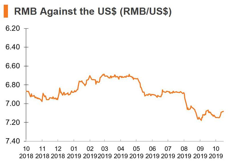Chart: RMB Against the US dollars (China)