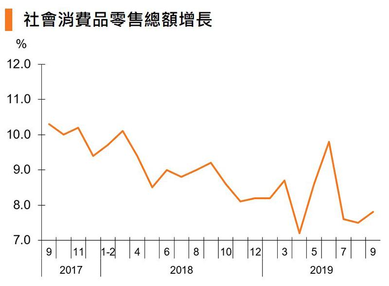 图:社会消费品零售总额增长 (中国)