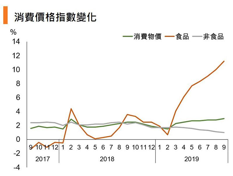 图:消费价格指数变化(中国)