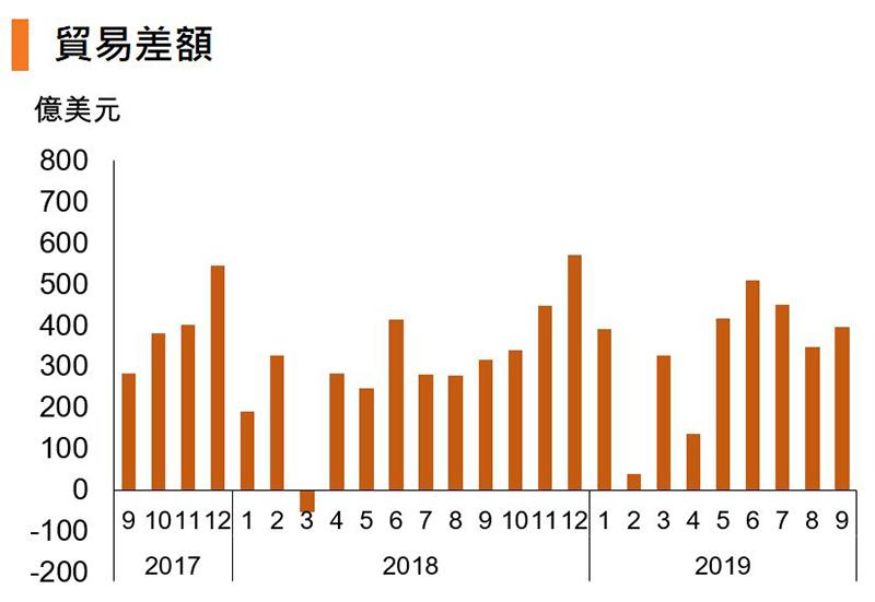 图:贸易差额 (中国)