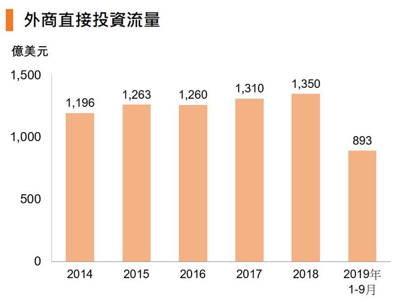 图:外商直接投资流量 (中国)