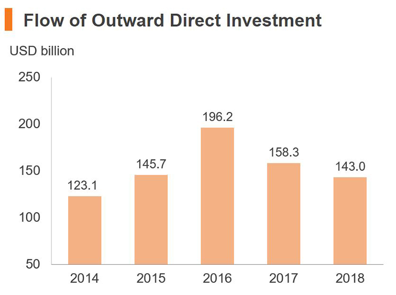 Chart: Flow of Outward Direct Investment (China)