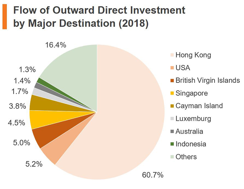 Chart: Flow of Outward Direct Investment by Major Destination (2018) (China)