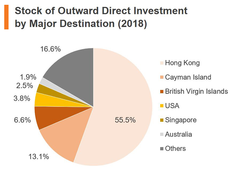 Chart: Stock of Outward Direct Investment by Major Destination (2018) (China)