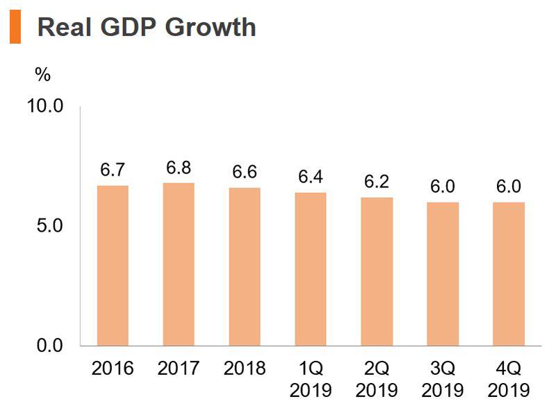 Chart: Real GDP Growth (China)
