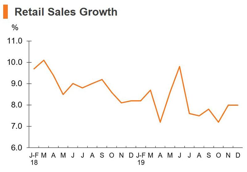 Chart: Retail Sales Growth (China)