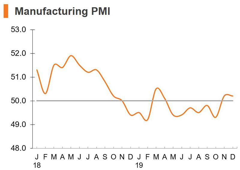 Chart: Manufacturing PMI (China)