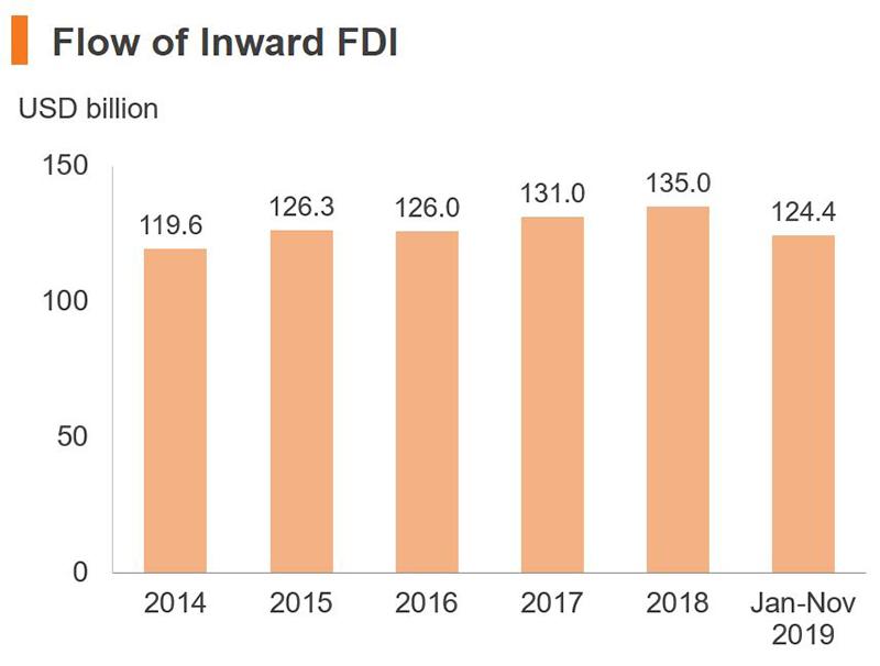 Chart: Flow of Inward FDI (China)