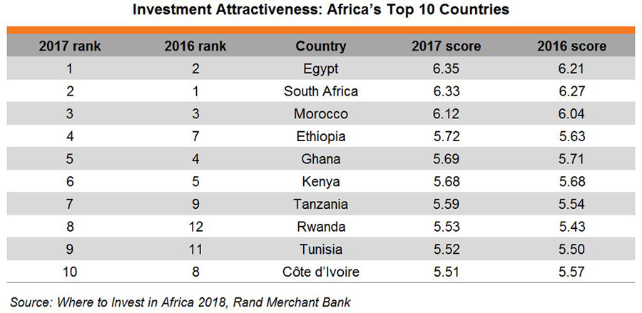 Table: Investment Attractiveness: Africa's Top 10 Countries