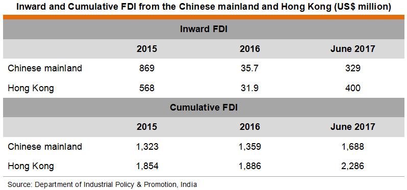 Table: Inward and Cumulative FDI from the Chinese mainland and Hong Kong
