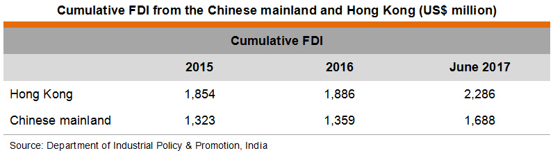 Table: Cumulative FDI from the Chinese mainland and Hong Kong (US$ million)