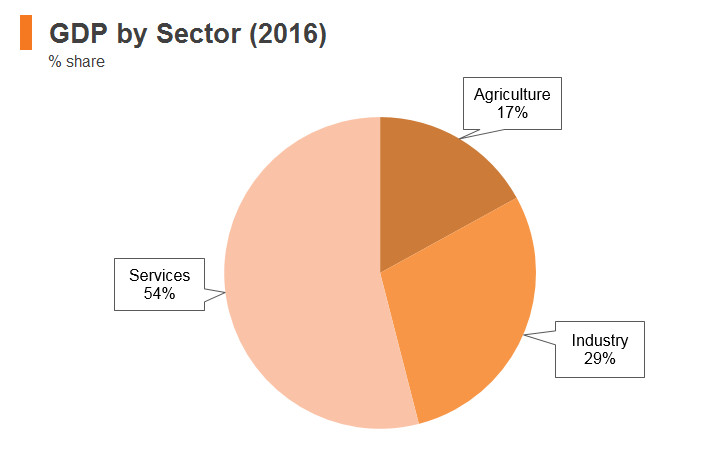 Graph: India GDP by sector (2016)