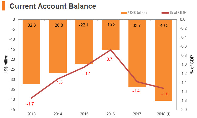 Graph: India current account balance