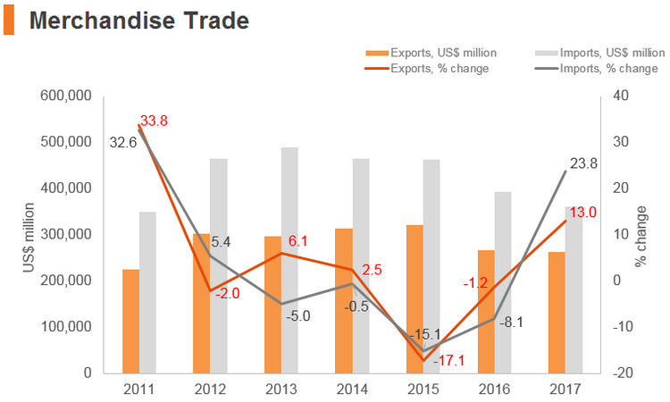 Graph: India merchandise trade