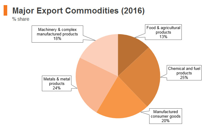 Graph: India major export commodities (2016)