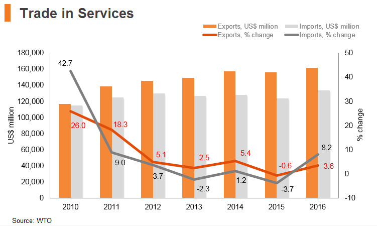 Graph: India trade in services