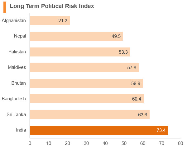 Graph: India long term political risk index
