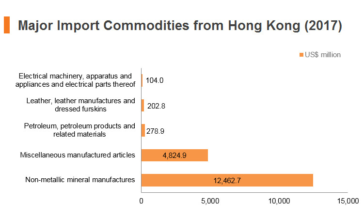 Graph: India major import commodities from Hong Kong (2017)