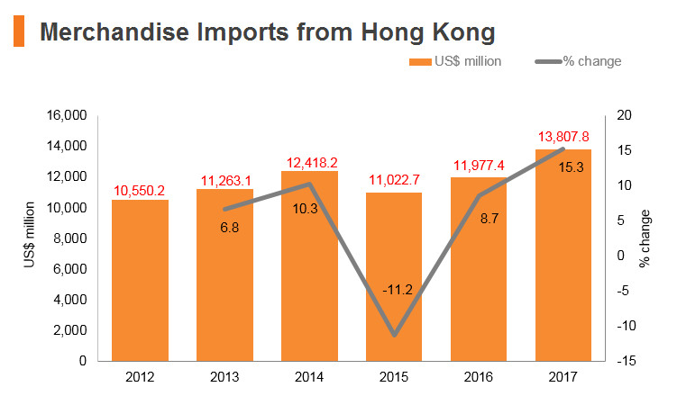 Graph: India merchandise imports from Hong Kong