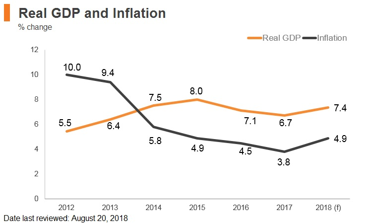 Graph: India real GDP and inflation