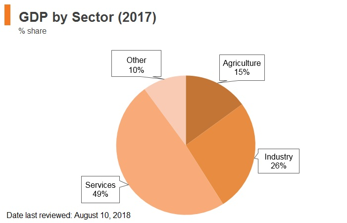 Graph: India GDP by sector (2017)
