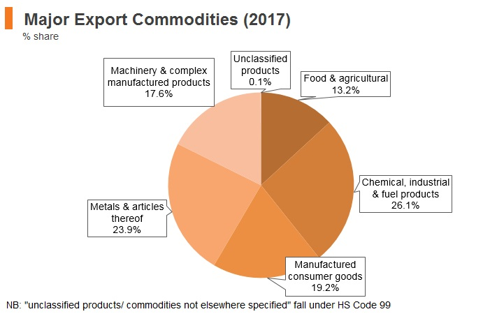 Graph: India major export commodities (2017)