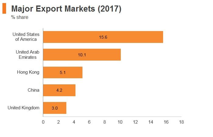 Graph: India major export markets (2017)