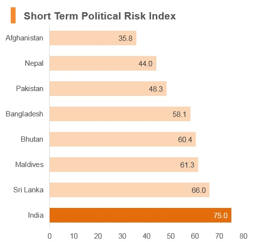 Graph: India short term political risk index