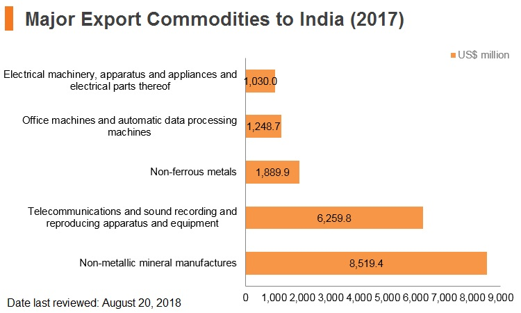 Graph: Major export commodities to India (2017)