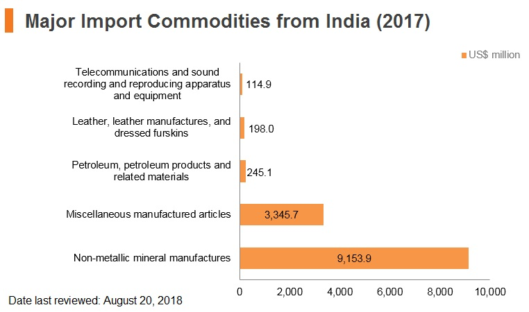 Graph: Major import commodities from India (2017)