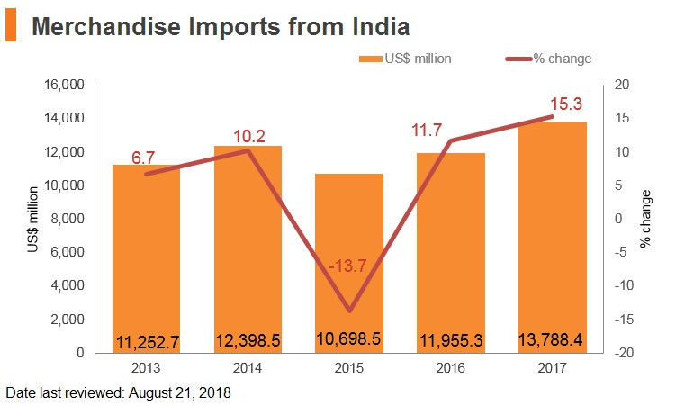 Graph: Merchandise imports from India