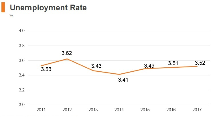 Graph: India unemployment rate