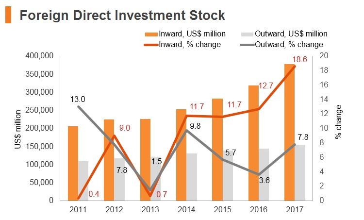 Graph: India FDI stock