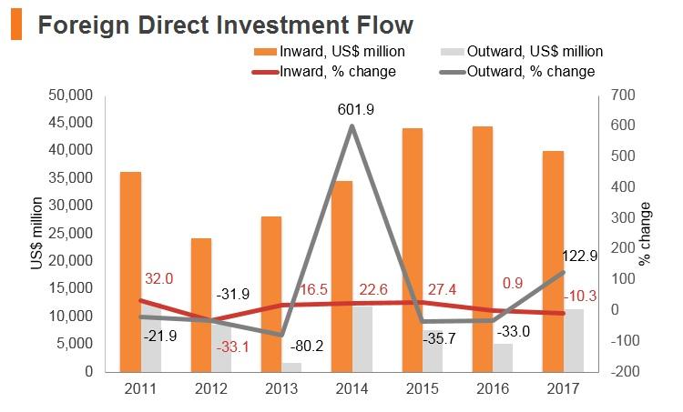 Graph: India FDI flow