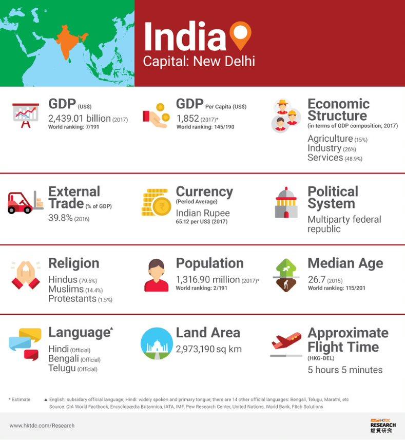 Picture: India factsheet