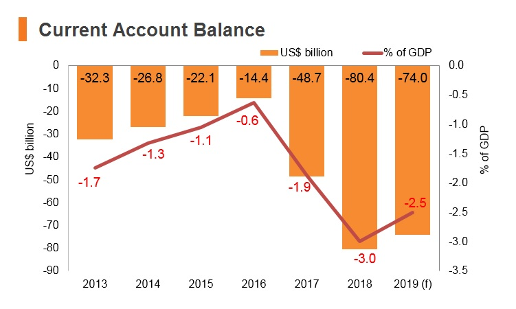 Graph: India current account balance