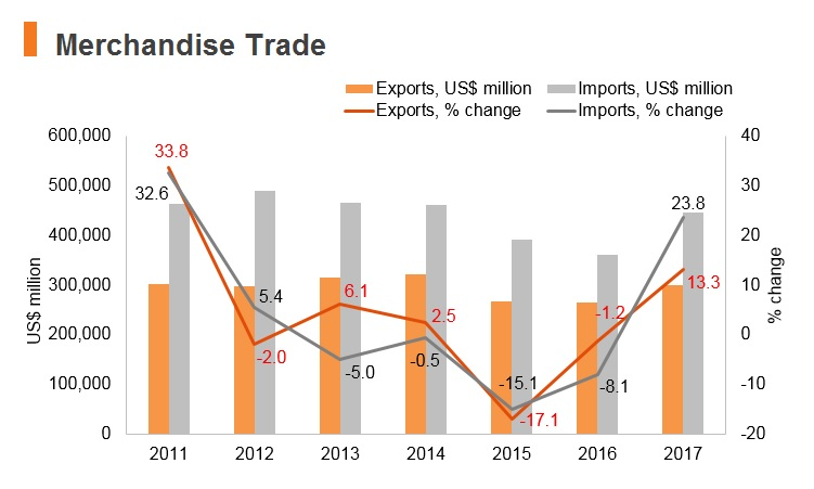 Graph: India merchandise trade