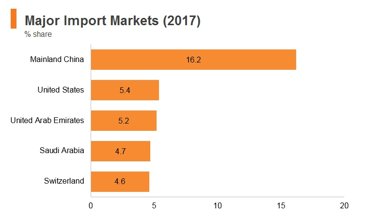 Graph: India major import markets (2017)