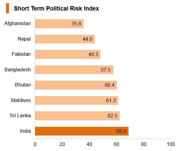 Graph: India short term political risk index