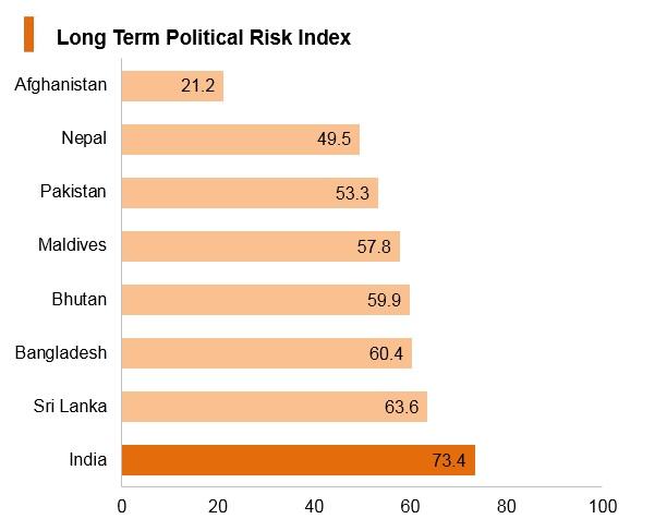 Graph: India long term political risk index