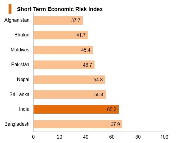 Graph: India short term economic risk index