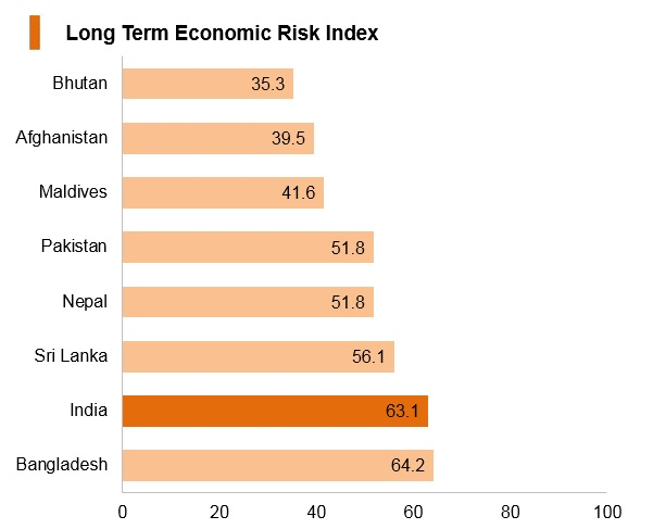 Graph: India long term economic risk index