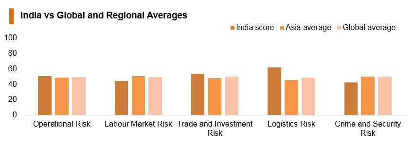 Graph: India vs global and regional averages