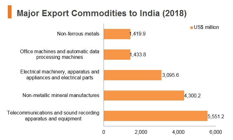 Graph: Major export commodities to India (2018)