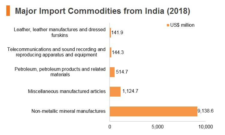 Graph: Major import commodities from India (2018)
