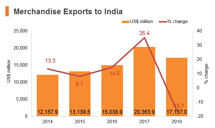 Graph: Merchandise exports to India