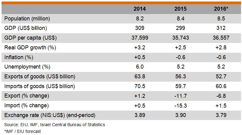 Table: Major Economic Indicators of Israel
